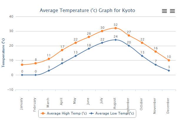 Temperature Kyoto durante l'anno