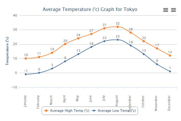 Temperature Tokyo durante l'anno