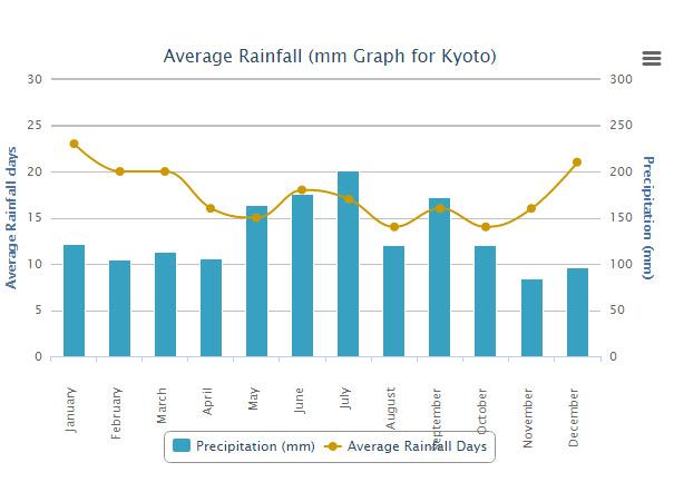 Precipitazioni Kyoto durante l'anno