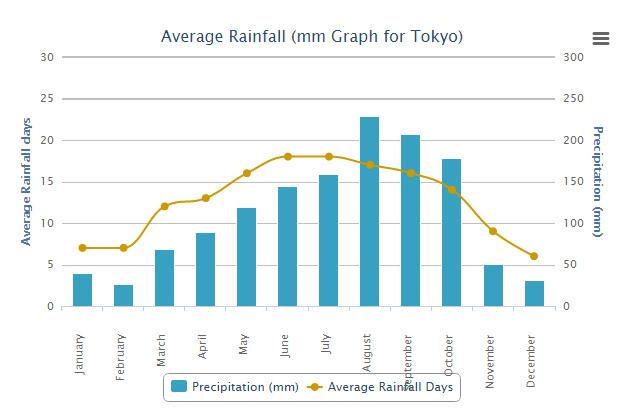 Precipitazioni Tokyo durante l'anno